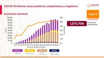 Más de 51,000 personas han muerto a causa del coronavirus (Foto: SSA)