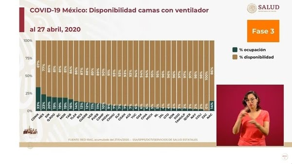 Los principales estados de la república con menos disponibilidad de camas con ventilador son, la Ciudad de México, el Estado de México, Sinaloa, Quintana Roo y Baja California (Foto: SSa)